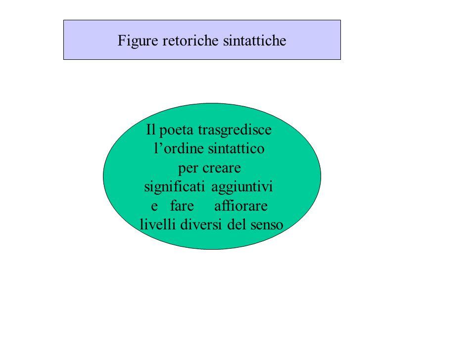 Figure retoriche sintattiche Il poeta trasgredisce l'ordine sintattico per creare significati aggiuntivi e fare affiorare livelli diversi del senso