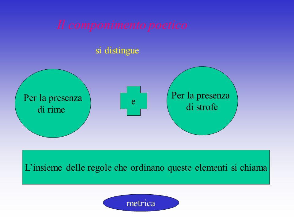 Distici 1) Le due poesie che tipo di strofa hanno.