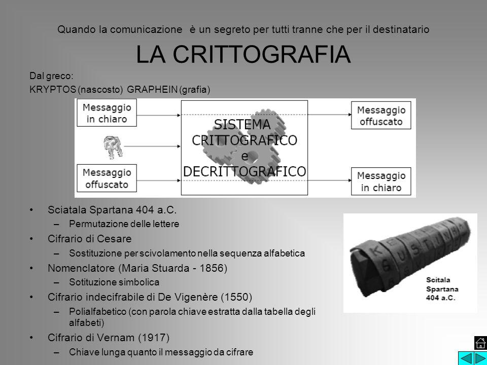 Quando la comunicazione è un segreto per tutti tranne che per il destinatario LA CRITTOGRAFIA Dal greco: KRYPTOS (nascosto) GRAPHEIN (grafia) Sciatala