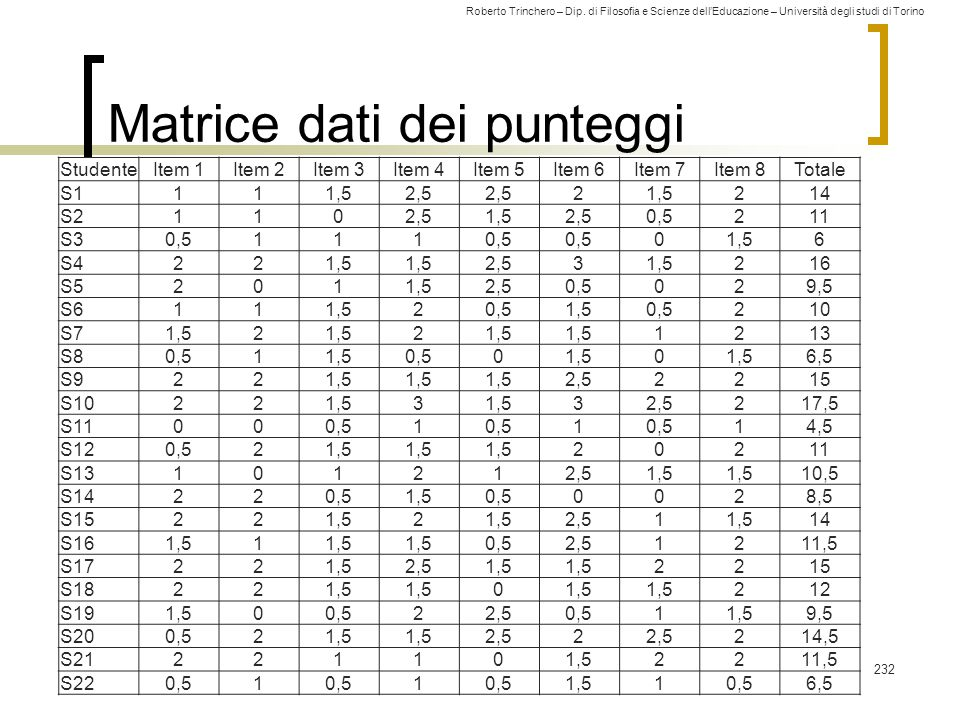Roberto Trinchero – Dip. di Filosofia e Scienze dell'Educazione – Università degli studi di Torino Matrice dati dei punteggi 232 StudenteItem 1Item 2I