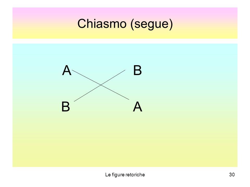 Le figure retoriche30 Chiasmo (segue) A B B A