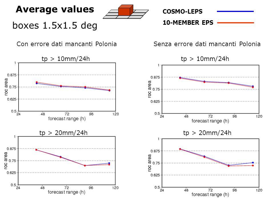 Average values boxes 1.5x1.5 deg COSMO-LEPS 10-MEMBER EPS Con errore dati mancanti PoloniaSenza errore dati mancanti Polonia tp > 10mm/24h tp > 20mm/24h tp > 10mm/24h tp > 20mm/24h