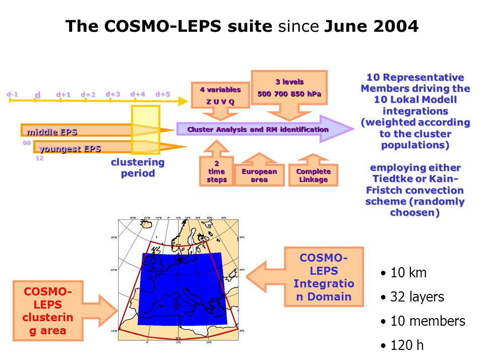 The COSMO-LEPS suite since June 2004 d-1 dd+5 d+1d+2 d+4d+3 middle EPS youngest EPS clustering period 00 12 Cluster Analysis and RM identification 4 variables Z U V Q 3 levels 500 700 850 hPa 2 time steps Cluster Analysis and RM identification European area Complete Linkage COSMO- LEPS Integratio n Domain 10 Representative Members driving the 10 Lokal Modell integrations (weighted according to the cluster populations) employing either Tiedtke or Kain- Fristch convection scheme (randomly choosen) COSMO- LEPS clusterin g area 10 km 32 layers 10 members 120 h