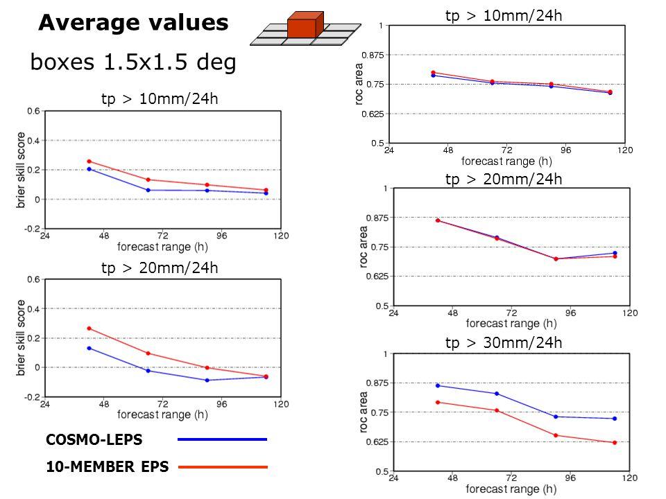 COSMO-LEPS 10-MEMBER EPS Average values boxes 1.5x1.5 deg