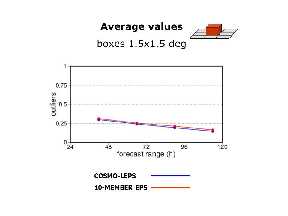 Average values boxes 1.5x1.5 deg COSMO-LEPS 10-MEMBER EPS Con errore dati mancanti PoloniaSenza errore dati mancanti Polonia tp > 30mm/24h N.B.: senza errore sui dati gli scores del valore medio (gli unici ricalcolati) complessivamente migliorano un po', per entrambi i sistemi.