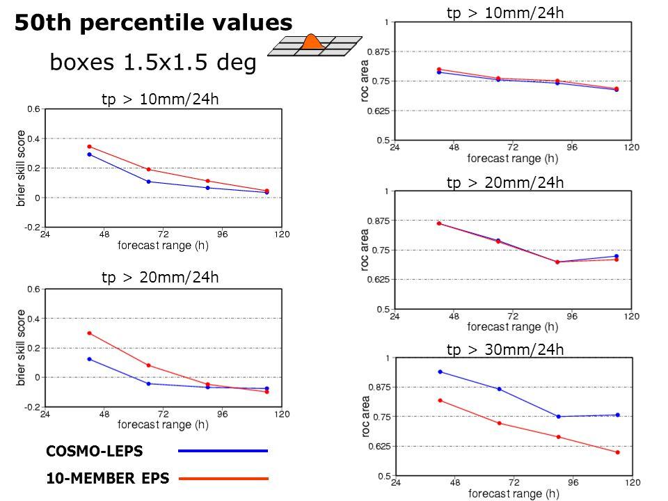 COSMO-LEPS 10-MEMBER EPS 50th percentile values boxes 1.5x1.5 deg