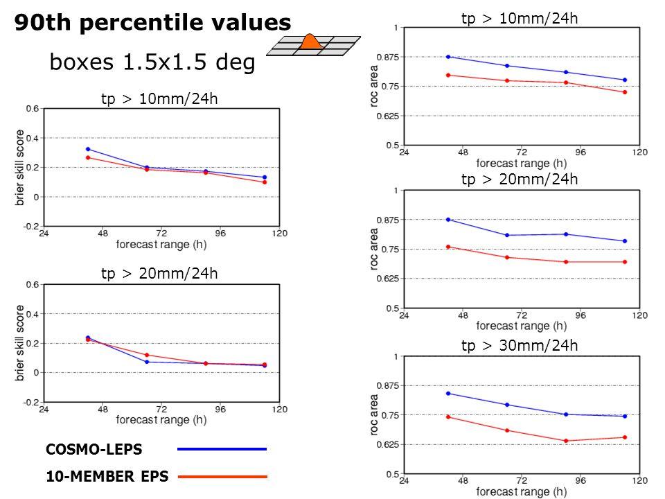 COSMO-LEPS 10-MEMBER EPS 90th percentile values boxes 1.5x1.5 deg