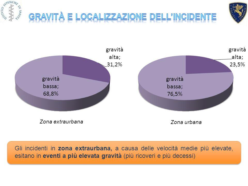 Gli incidenti in zona extraurbana, a causa delle velocità medie più elevate, esitano in eventi a più elevata gravità (più ricoveri e più decessi) Zona extraurbana Zona urbana
