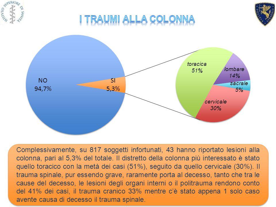 NO 94,7% SI 5,3% toracica 51% cervicale 30% lombare 14% sacrale 5% Complessivamente, su 817 soggetti infortunati, 43 hanno riportato lesioni alla colonna, pari al 5,3% del totale.