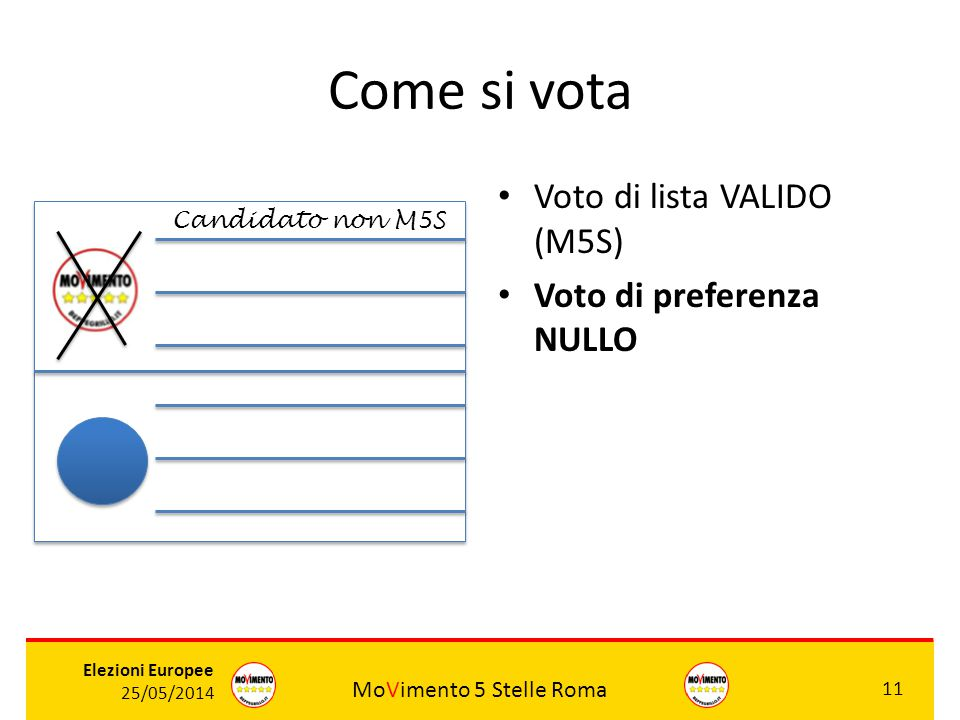 MoVimento 5 Stelle Roma 11 Elezioni Europee 25/05/2014 Come si vota Voto di lista VALIDO (M5S) Voto di preferenza NULLO ROSSI Candidato non M5S