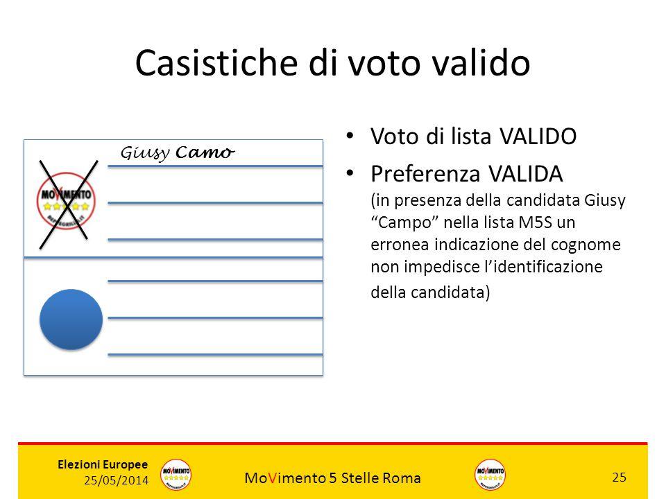 MoVimento 5 Stelle Roma 25 Elezioni Europee 25/05/2014 Casistiche di voto valido Voto di lista VALIDO Preferenza VALIDA (in presenza della candidata G