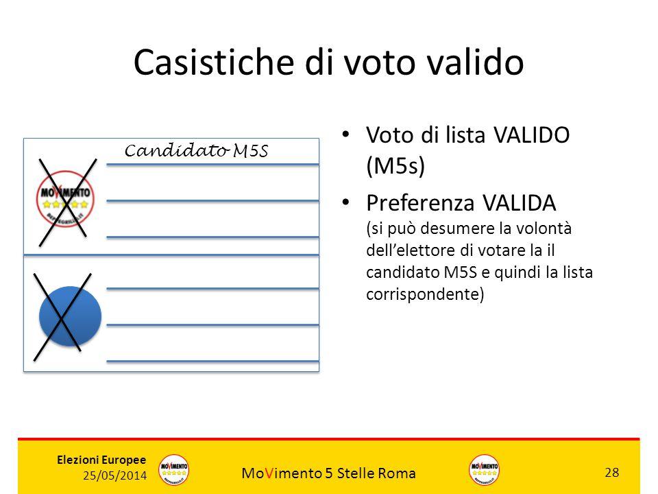 MoVimento 5 Stelle Roma 28 Elezioni Europee 25/05/2014 Casistiche di voto valido Voto di lista VALIDO (M5s) Preferenza VALIDA (si può desumere la volo
