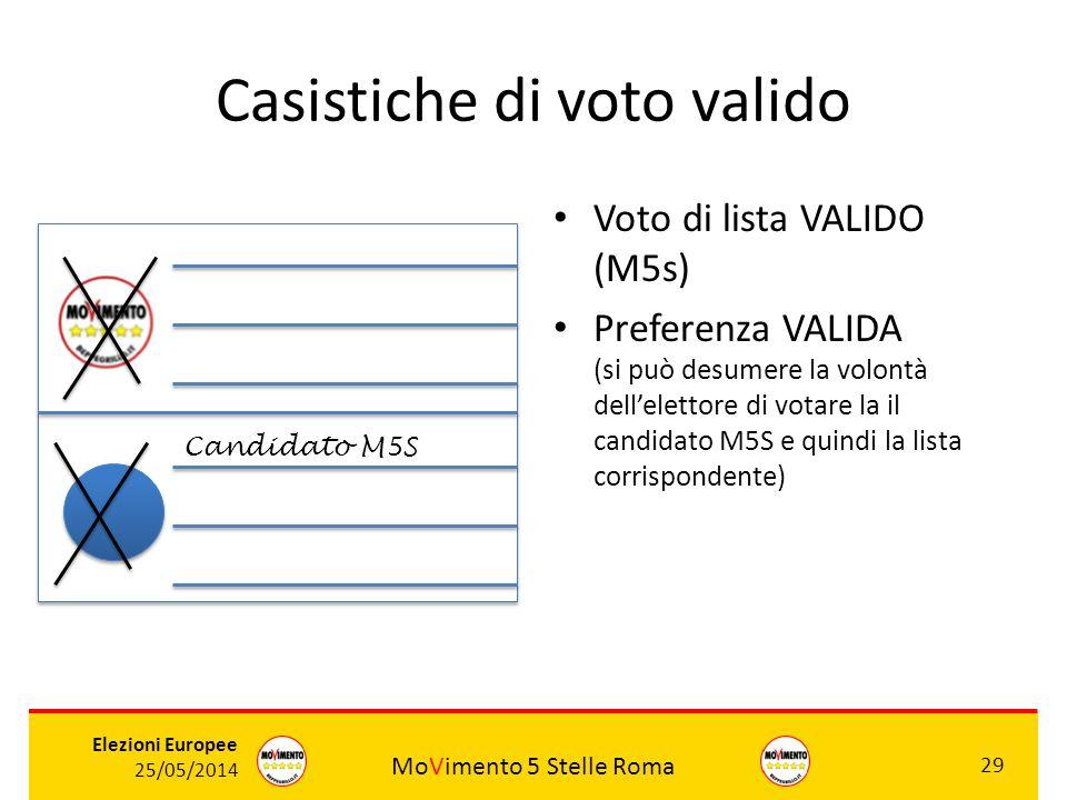 MoVimento 5 Stelle Roma 29 Elezioni Europee 25/05/2014 Casistiche di voto valido Voto di lista VALIDO (M5s) Preferenza VALIDA (si può desumere la volo
