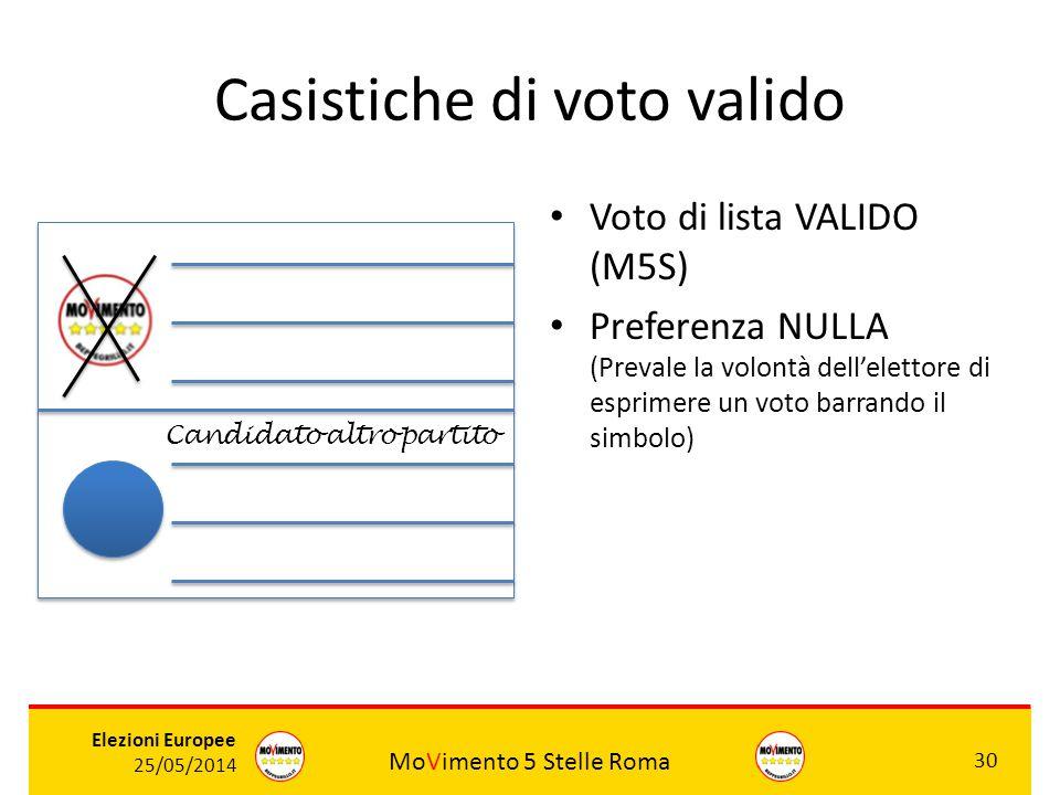 MoVimento 5 Stelle Roma 30 Elezioni Europee 25/05/2014 Casistiche di voto valido Voto di lista VALIDO (M5S) Preferenza NULLA (Prevale la volontà dell'