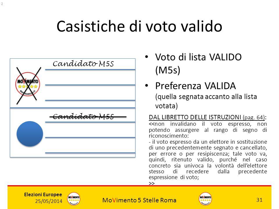 MoVimento 5 Stelle Roma 31 Elezioni Europee 25/05/2014 Casistiche di voto valido Voto di lista VALIDO (M5s) Preferenza VALIDA (quella segnata accanto