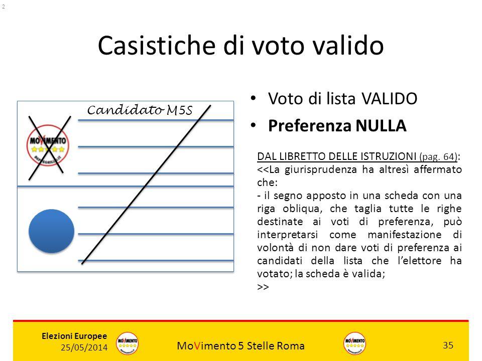 MoVimento 5 Stelle Roma 35 Elezioni Europee 25/05/2014 Casistiche di voto valido Voto di lista VALIDO Preferenza NULLA ROSSI Candidato M5S DAL LIBRETT