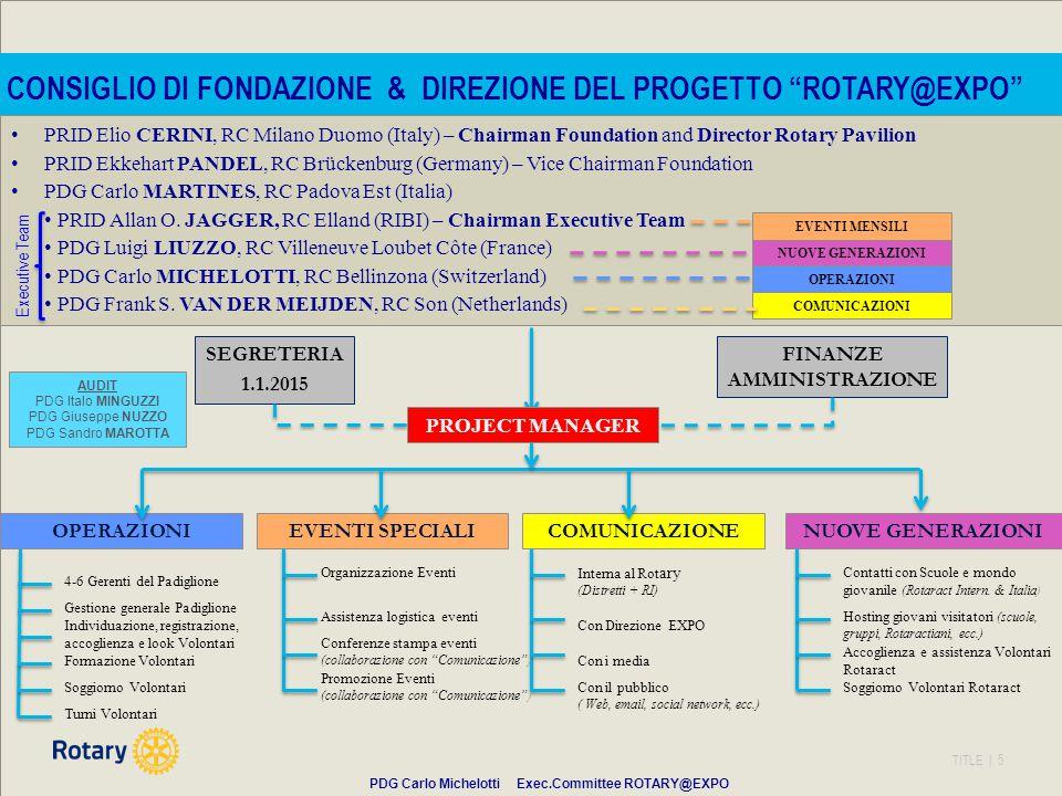 TITLE | 5 FINANZE AMMINISTRAZIONE NUOVE GENERAZIONI SEGRETERIA 1.1.2015 EVENTI SPECIALI COMUNICAZIONE OPERAZIONI Interna al Rot ary (Distretti + RI) Con Direzione EXPO Soggiorno Volontari RotaractCon il pubblico ( Web, email, social network, ecc.) Promozione Eventi (collaborazione con Comunicazione ) Organizzazione Eventi Assistenza logistica eventiHosting giovani visitatori (scuole, gruppi, Rotaractiani, ecc.) Accoglienza e assistenza Volontari Rotaract Formazione Volontari Individuazione, registrazione, accoglienza e look Volontari Soggiorno Volontari Turni Volontari Con i media 4-6 Gerenti del Padiglione Contatti con Scuole e mondo giovanile (Rotaract Intern.