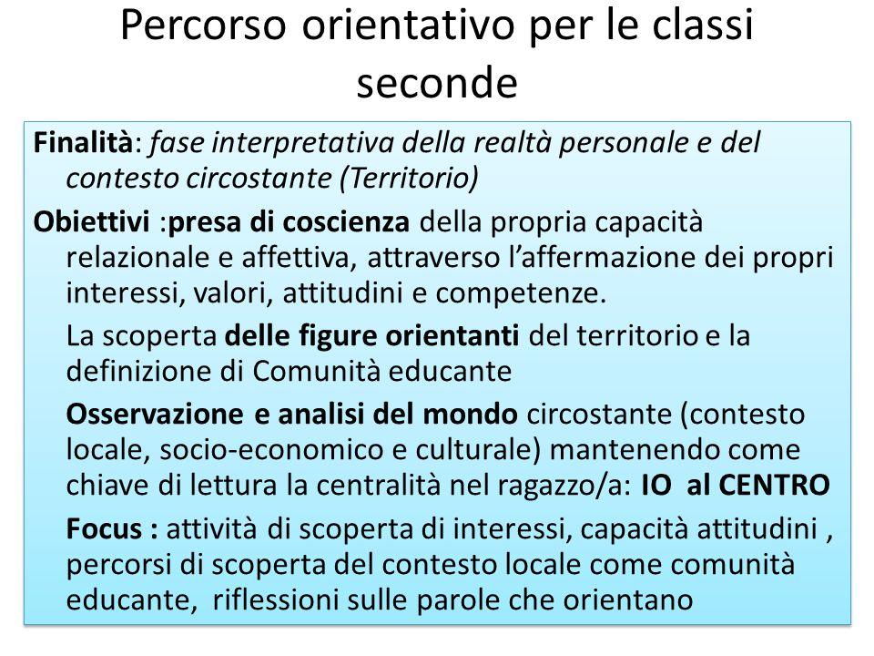 Percorso orientativo per le classi seconde Finalità: fase interpretativa della realtà personale e del contesto circostante (Territorio) Obiettivi :pre