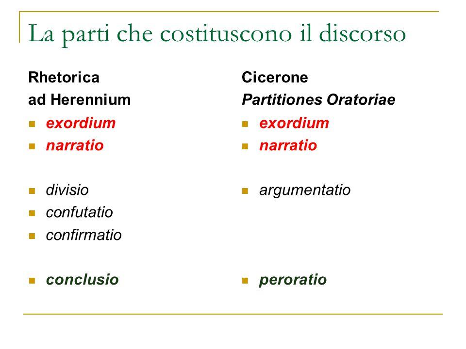 La parti che costituscono il discorso Rhetorica ad Herennium exordium narratio divisio confutatio confirmatio conclusio Cicerone Partitiones Oratoriae