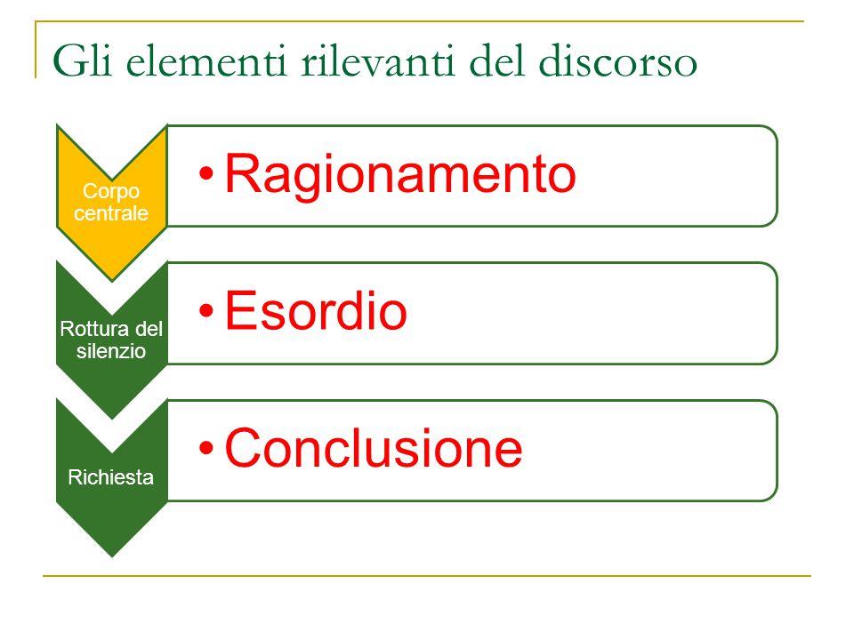 Gli elementi rilevanti del discorso Corpo centrale Ragionamento Rottura del silenzio Esordio Richiesta Conclusione