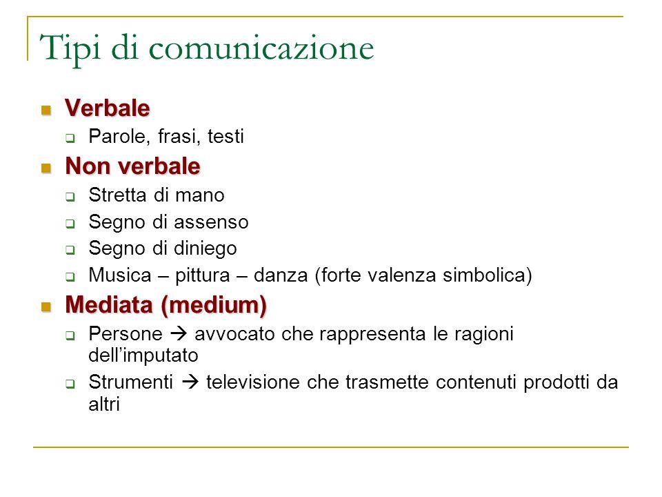 Tipi di comunicazione Verbale Verbale  Parole, frasi, testi Non verbale Non verbale  Stretta di mano  Segno di assenso  Segno di diniego  Musica