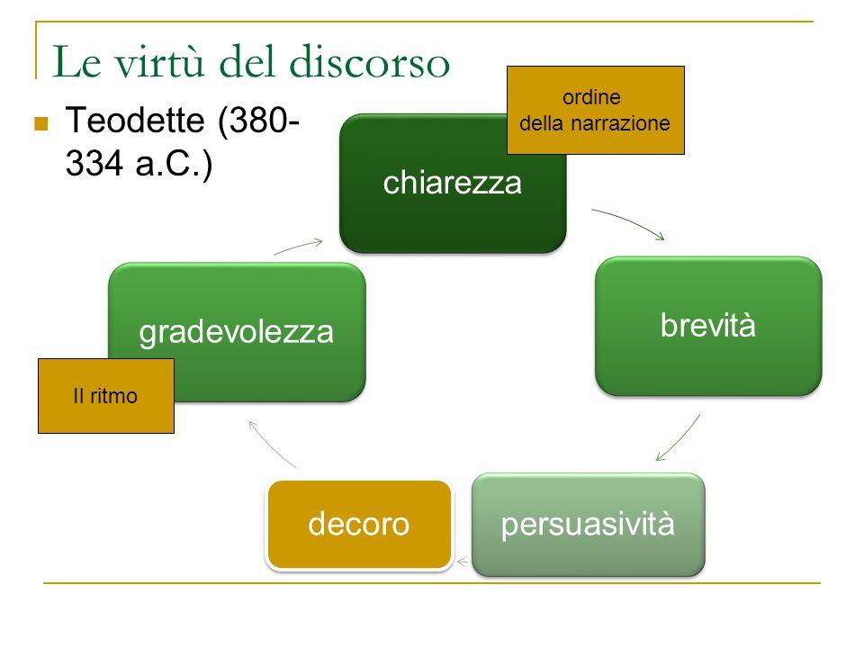 Le virtù del discorso Teodette (380- 334 a.C.) chiarezzabrevità persuasività decoro gradevolezza Il ritmo ordine della narrazione