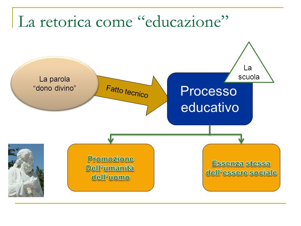 """La retorica come """"educazione"""" Fatto tecnico La parola """"dono divino"""" La parola """"dono divino"""" Processo educativo La scuola"""