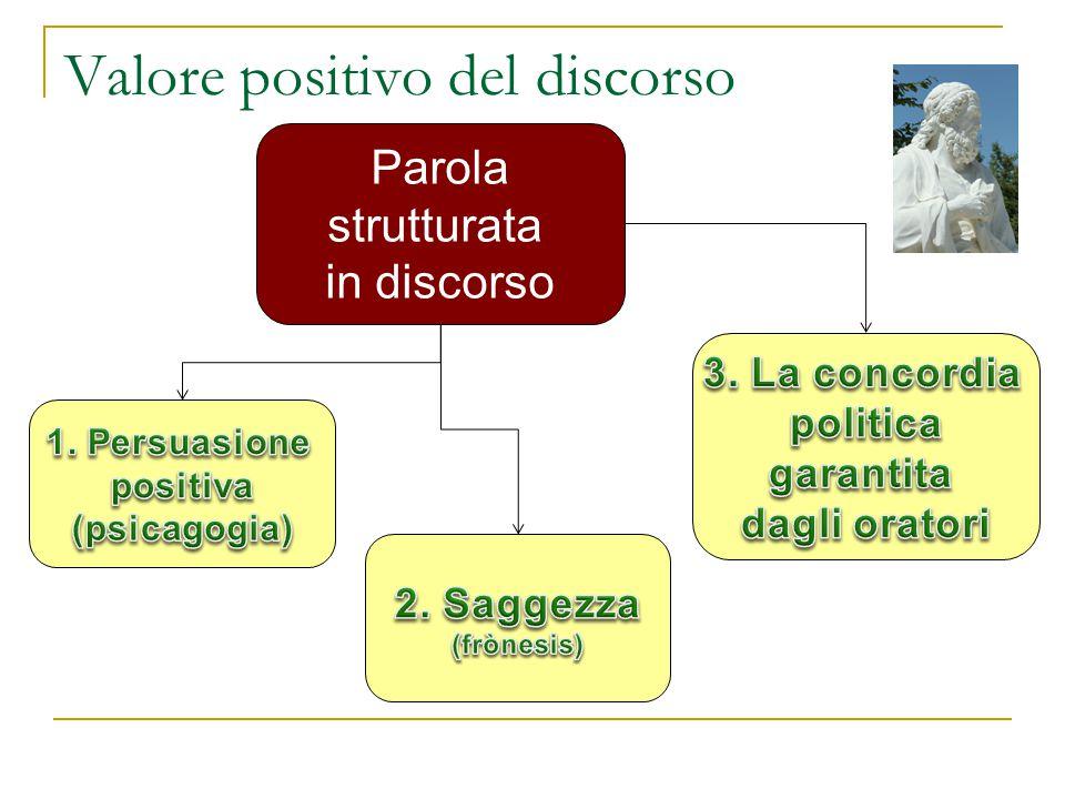 Valore positivo del discorso Parola strutturata in discorso