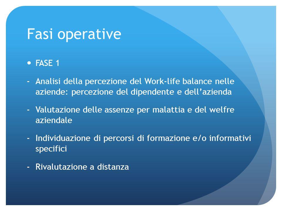 Fasi operative FASE 1 -Analisi della percezione del Work-life balance nelle aziende: percezione del dipendente e dell'azienda -Valutazione delle assenze per malattia e del welfre aziendale -Individuazione di percorsi di formazione e/o informativi specifici -Rivalutazione a distanza