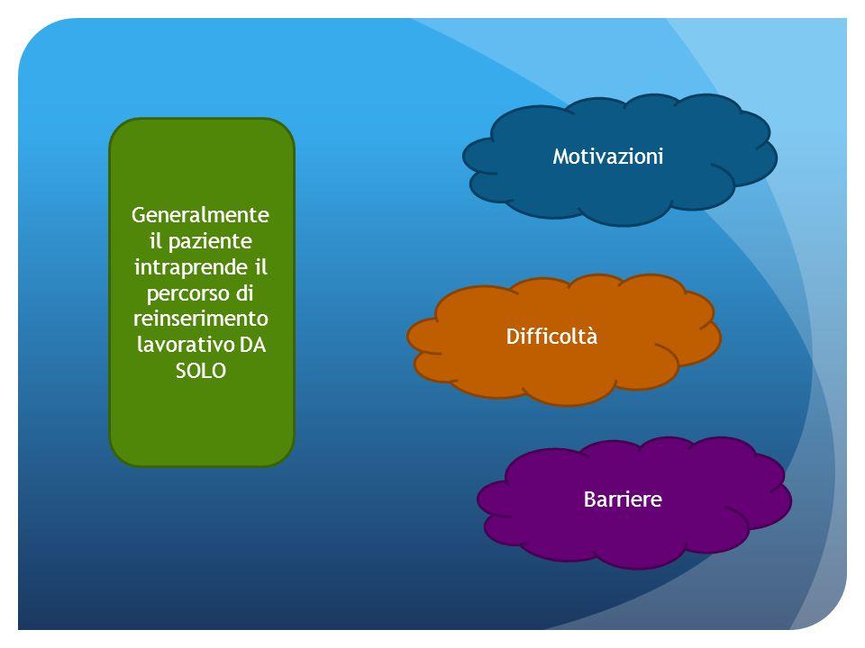 Generalmente il paziente intraprende il percorso di reinserimento lavorativo DA SOLO Motivazioni Difficoltà Barriere