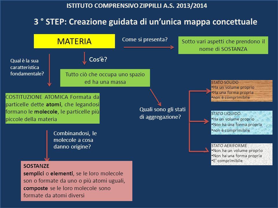 ISTITUTO COMPRENSIVO ZIPPILLI A.S. 2013/2014 MATERIA Combinandosi, le molecole a cosa danno origine? 3 ° STEP: Creazione guidata di un'unica mappa con