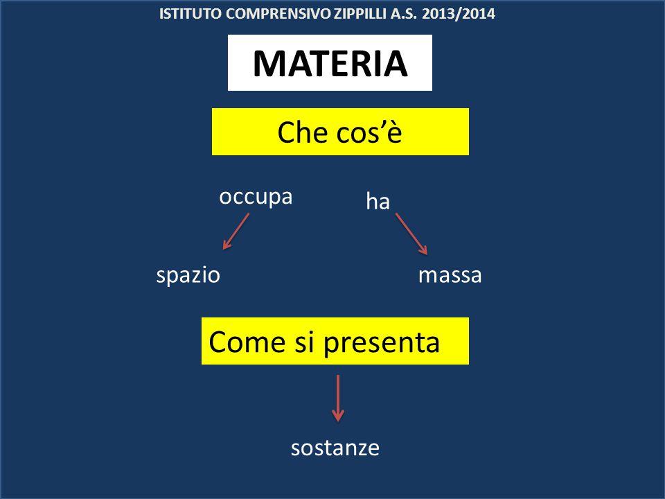 ISTITUTO COMPRENSIVO ZIPPILLI A.S. 2013/2014 Che cos'è occupa ha spaziomassa Come si presenta MATERIA sostanze