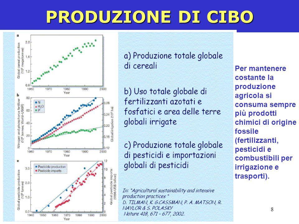 8 PRODUZIONE DI CIBO Per mantenere costante la produzione agricola si consuma sempre più prodotti chimici di origine fossile (fertilizzanti, pesticidi e combustibili per irrigazione e trasporti).