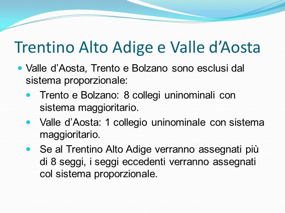 Trentino Alto Adige e Valle d'Aosta Valle d'Aosta, Trento e Bolzano sono esclusi dal sistema proporzionale: Trento e Bolzano: 8 collegi uninominali con sistema maggioritario.