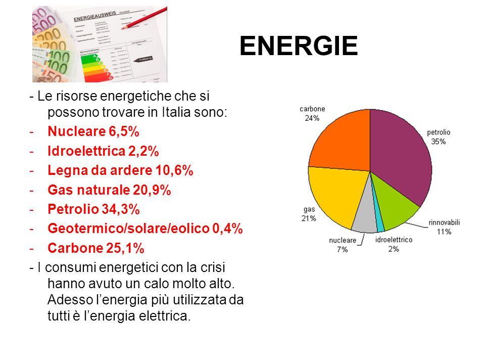 ENERGIE - Le risorse energetiche che si possono trovare in Italia sono: -Nucleare 6,5% -Idroelettrica 2,2% -Legna da ardere 10,6% -Gas naturale 20,9% -Petrolio 34,3% -Geotermico/solare/eolico 0,4% -Carbone 25,1% - I consumi energetici con la crisi hanno avuto un calo molto alto.