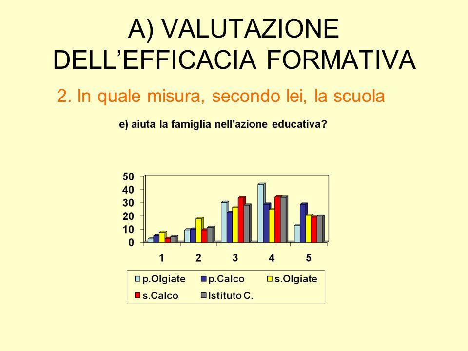 A) VALUTAZIONE DELL'EFFICACIA FORMATIVA 2. In quale misura, secondo lei, la scuola