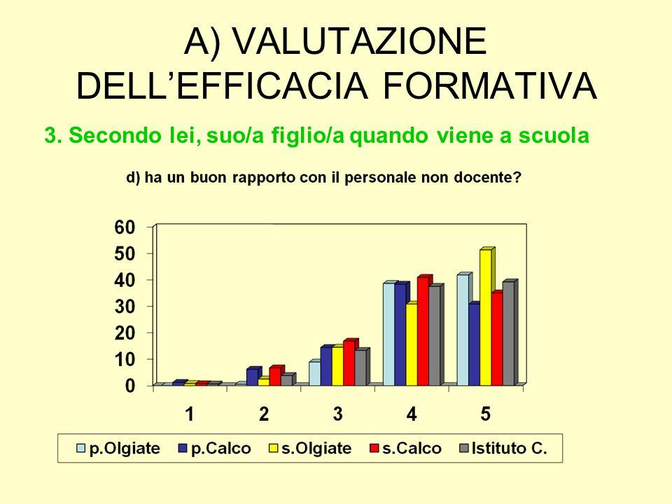 A) VALUTAZIONE DELL'EFFICACIA FORMATIVA 3. Secondo lei, suo/a figlio/a quando viene a scuola