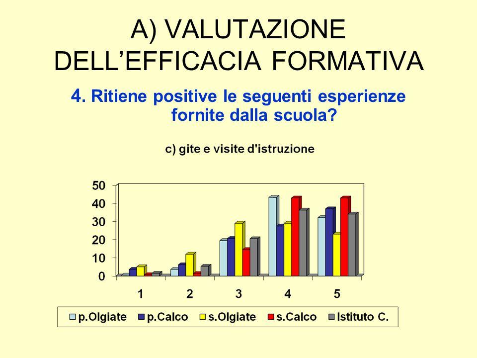 A) VALUTAZIONE DELL'EFFICACIA FORMATIVA 4. Ritiene positive le seguenti esperienze fornite dalla scuola?