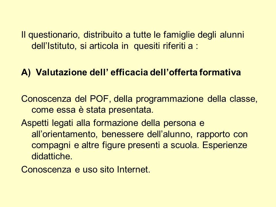 Il questionario, distribuito a tutte le famiglie degli alunni dell'Istituto, si articola in quesiti riferiti a : A) Valutazione dell' efficacia dell'o