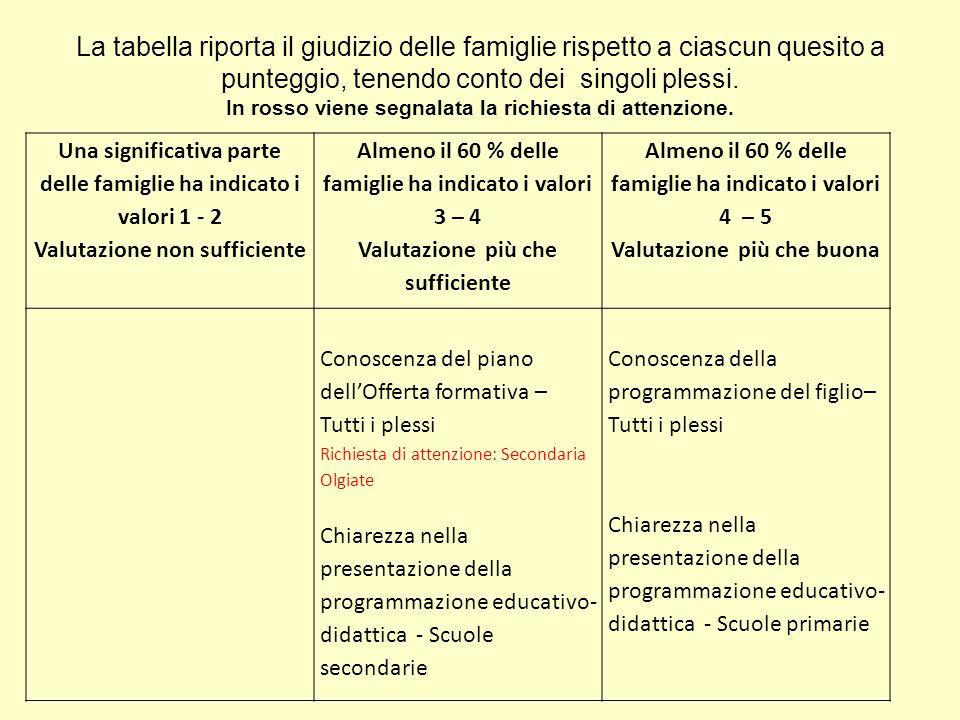 La tabella riporta il giudizio delle famiglie rispetto a ciascun quesito a punteggio, tenendo conto dei singoli plessi. In rosso viene segnalata la ri