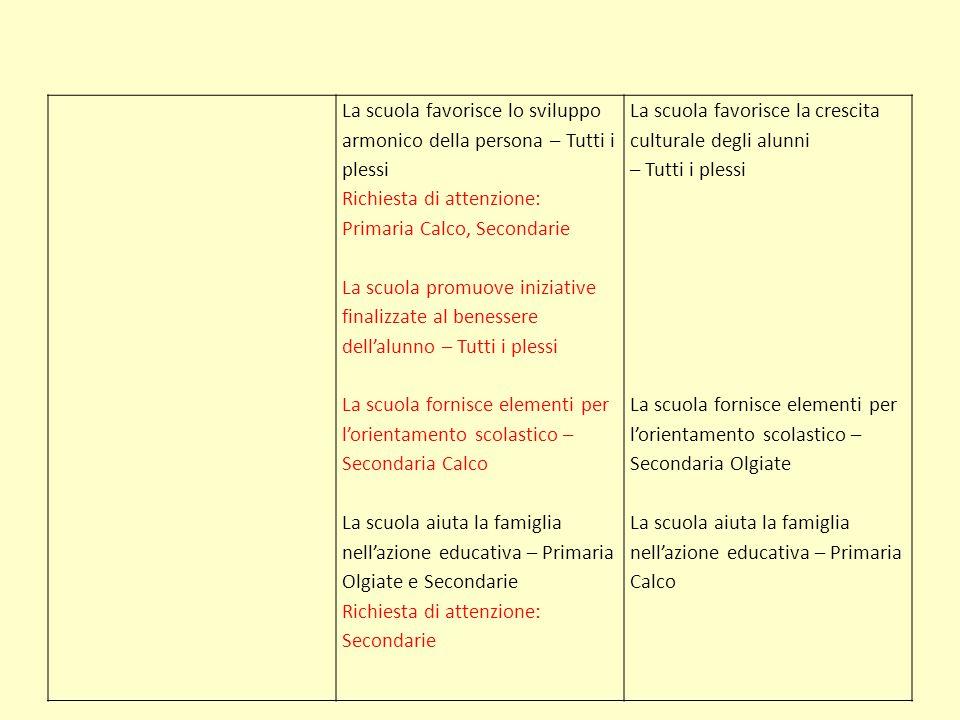 La scuola favorisce lo sviluppo armonico della persona – Tutti i plessi Richiesta di attenzione: Primaria Calco, Secondarie La scuola promuove iniziat