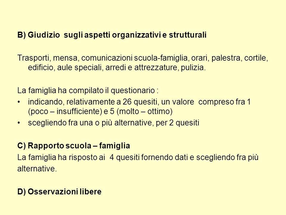 B) ORGANIZZAZIONE SCOLASTICA 1.