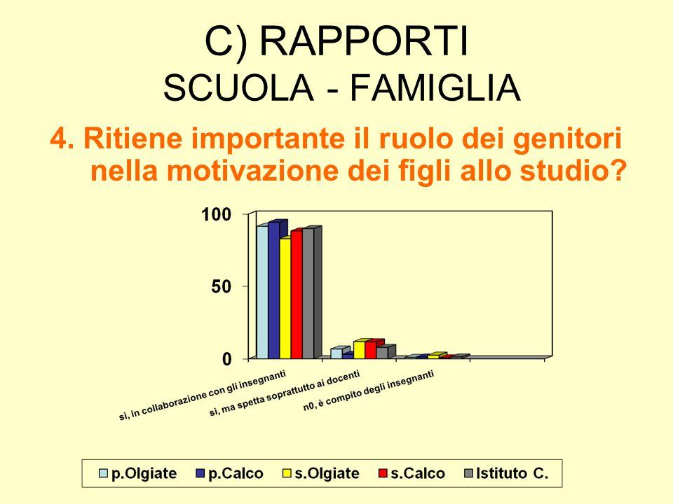 C) RAPPORTI SCUOLA - FAMIGLIA 4. Ritiene importante il ruolo dei genitori nella motivazione dei figli allo studio?