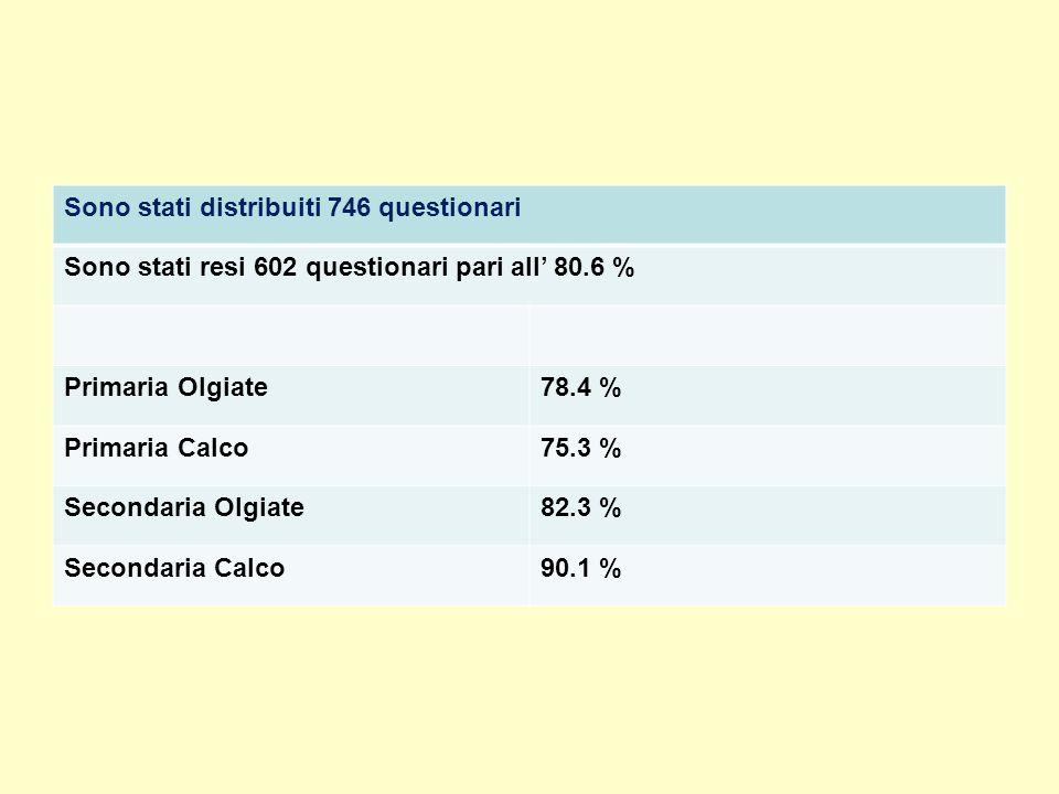 Sono stati distribuiti 746 questionari Sono stati resi 602 questionari pari all' 80.6 % Primaria Olgiate78.4 % Primaria Calco75.3 % Secondaria Olgiate