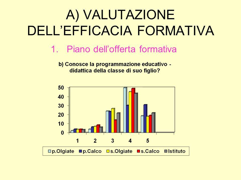 A) VALUTAZIONE DELL'EFFICACIA FORMATIVA 1.Piano dell'offerta formativa