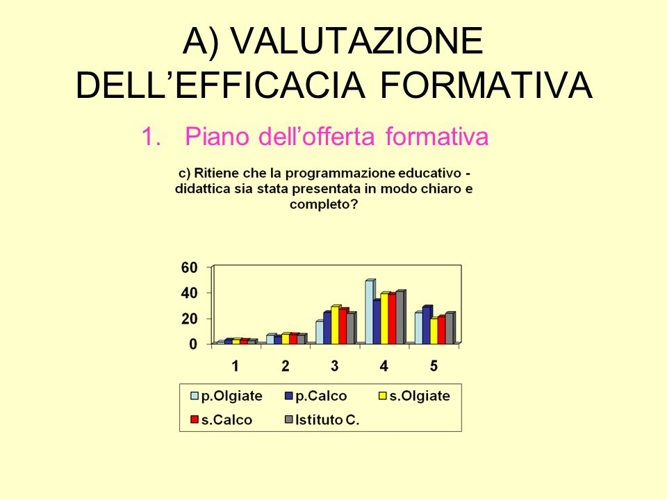 A) VALUTAZIONE DELL'EFFICACIA FORMATIVA 4.