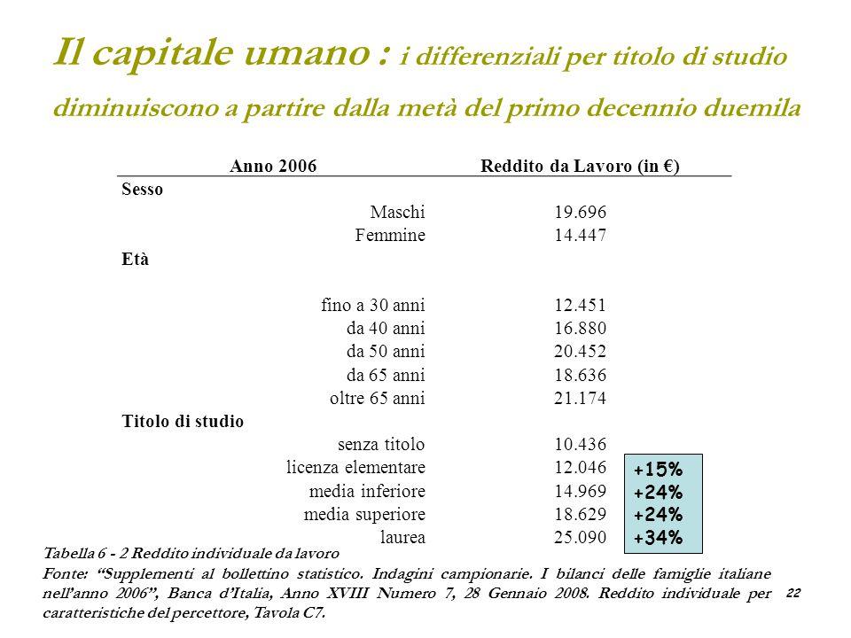22 Il capitale umano : i differenziali per titolo di studio diminuiscono a partire dalla metà del primo decennio duemila Anno 2006Reddito da Lavoro (i