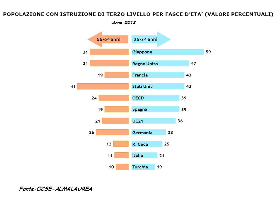 Fonte:OCSE-ALMALAUREA Anno 2012