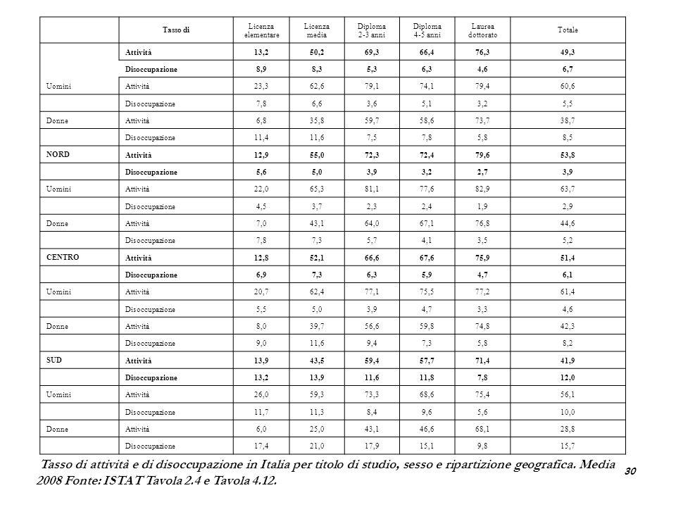 30 Tasso di attività e di disoccupazione in Italia per titolo di studio, sesso e ripartizione geografica. Media 2008 Fonte: ISTAT Tavola 2.4 e Tavola