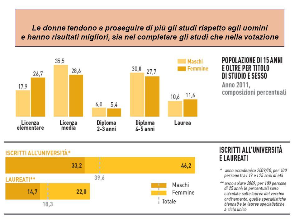 5  Se si considera la distribuzione del livello d'istruzione della popolazione italiana fra i 15 ed i 64 anni nel 2008 si nota che: La % maschile e femminile di diplomati è quasi uguale, mentre quella di donne laureate è di 2 punti e mezzo > quella maschile.